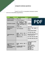 Investigación sistemas operativos