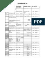 Cricri Materials List