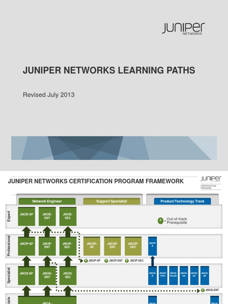 Juniper:Certification Paths by Credential | Professional Certification |  Juniper Networks