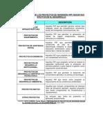 Clasificacion Proyectos Actividades Pdc