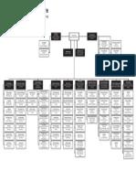Organigrama IATA