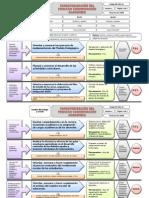 Gestion Directiva-modelo de Caracterizacion