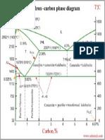 Iron-Carbon Phase Diagram