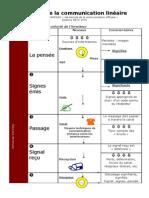 Schéma de la communication linéaire.pdf