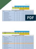 Status Ordenes y Avisos de Cambio Valle Blanco Etapa 1