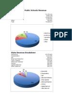 mankato area public schools revenue breakdown