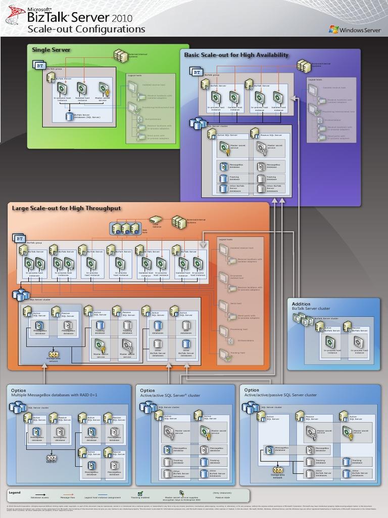 BizTalk Server 2010 Scale-Out Configurations Poster ...