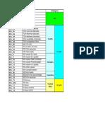 Ericsson KPI List With Formule