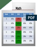 Southgate Schools Math MEAP Scores