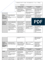 creativity rubric for pbl
