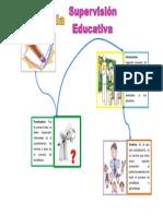 Mapa mental fases de la supervision educativa.docx