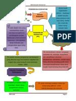 Pendidikan Kesihatan (Nota Grafik)