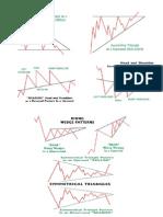 Best Chart Pattern