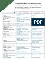 Temas para proyectos de investigación (temas para monografías, temas para tesis, temas para investigación escolar, etc) RESEARCH PROJECTS TOPICS