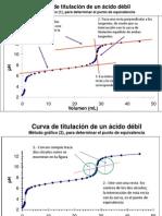 Pto de Equivalencia, Determinacion Grafica