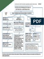 Fuentes de Informacion de La Historia Inca