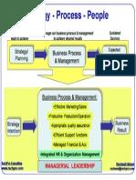 STrategi Process Leadership