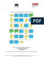 IM Subinventory Transfer R12