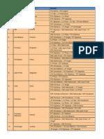 Persona 3 Portable Fusion List