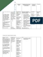 ap chemistry curriculum map