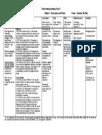 5 draft curriculum table 3 summer beckley