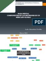 Mapa Mental Componentes en Las Decisiones en Un Mercado Global