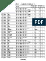 102學年度大學分發入學各學系錄取分數
