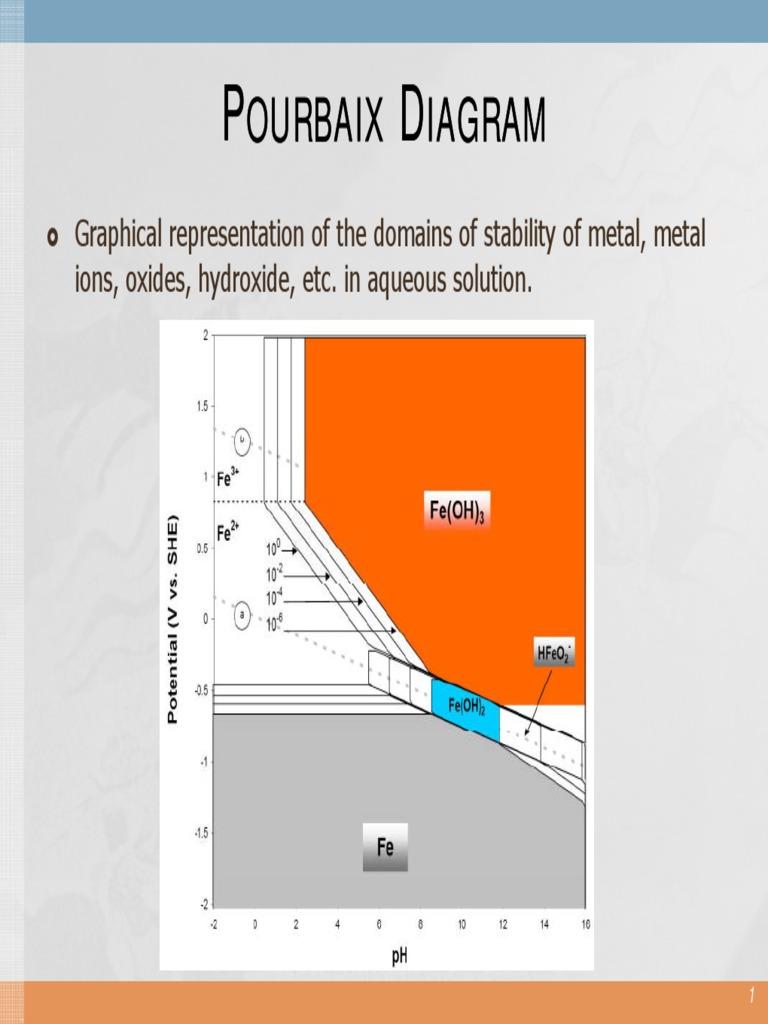 3 2 pourbaix diagram corrosion chemical equilibrium ccuart Image collections