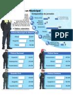 Situación laboral Policías