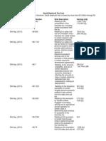 Lt. Governor David Dewhurst Tax Cut Claims