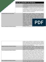 Cuadro Comparativo de las Constituciones de la República de Honduras