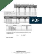 Perubahan Harga Bagi Produk Hidroponik