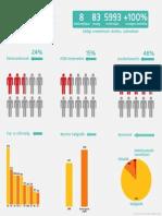 Campus Hungary infografika 2014