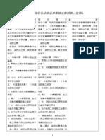 20140227水污染防治法修正草案條文對照表-定稿版