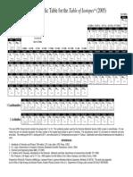 Periodic Table2005
