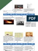 Linea Del Tiempo Tabla Periodica