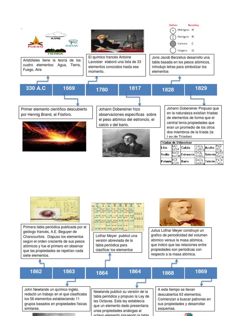 Linea del tiempo tabla periodica urtaz Images