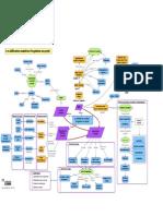 [MOOC GdP] Exemple de Carte Conceptuelle