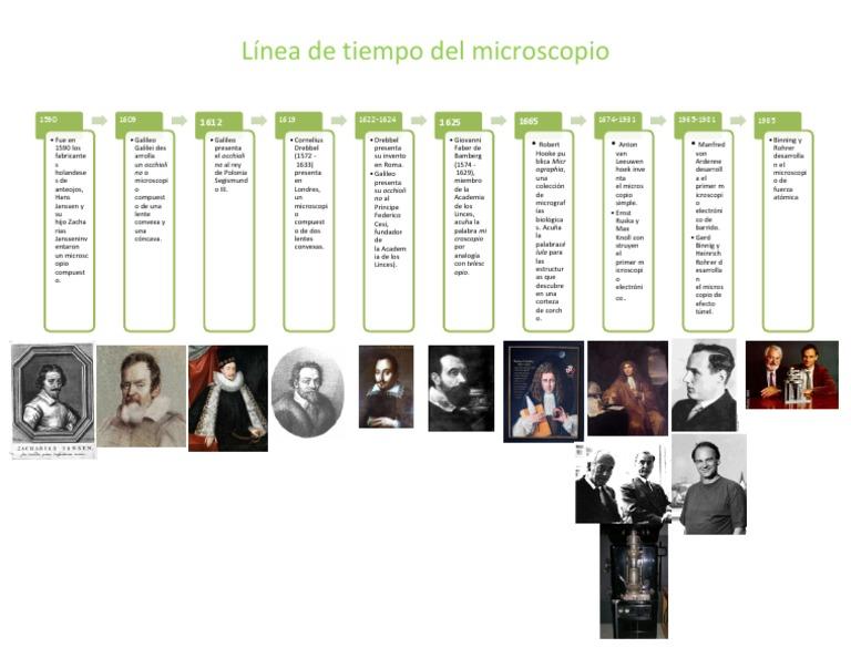 historia del microscopio linea del tiempo