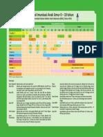 Jadwal Imunisasi IDAI 2011
