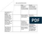 kwl and resources rubric