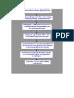 BA Methodology