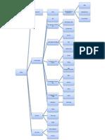 Pohon Industri Karet