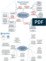 Empretec and (Indian) state governments, mind-maps.pdf