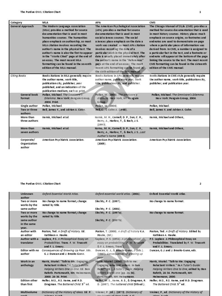 MLA, APA & CMS Citation Comparison Chart | Citation | Scholarly ...
