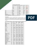 Análisis de Varianza para DAP1