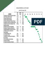 Research Project Gantt Chart