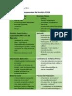 Componentes Del Analisis FODA