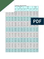 Tabelas de Vapor