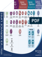 Poster Pultorak ITIL V3 Processes Functions
